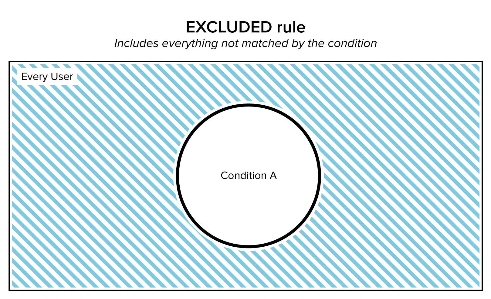 Diagram of Exclusion