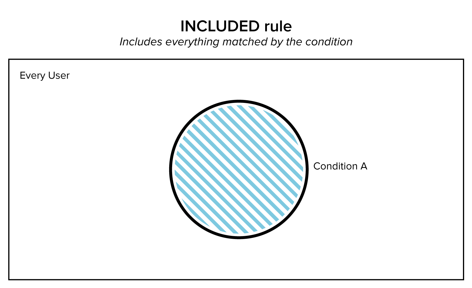 Diagram of Inclusion