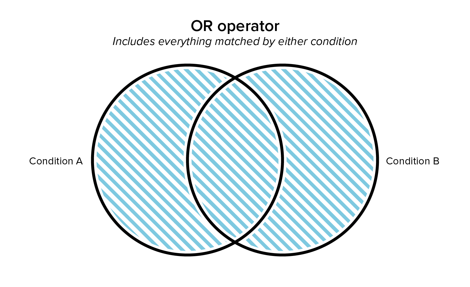 Diagram of the Or Operator