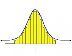 Рисунок 6. Нормальное распределение