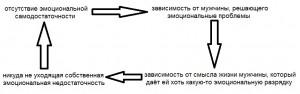 Рисунок 4. Ведический круг