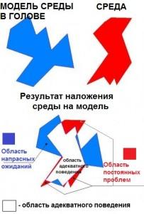 Рисунок 2. Адекватность мировоззрения