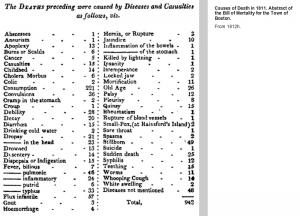 Boston. 1811