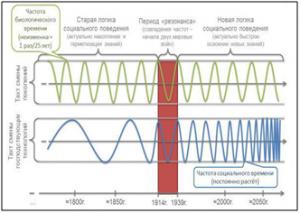 Рис 5. Смена соотношения эталонных частот биологического и социального времени.