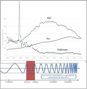 Рис 6. Динамика смертности населения США от злокачественных новообразований, ишемической болезни сердца, инфекционных болезней в 20 -начале 21 веков (схема). В нижней части – частота социального времени.