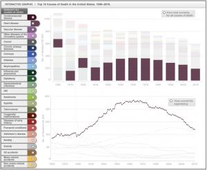 Рис 3. Динамика смертности населения США от болезней сердца в 20 -начале 21 веков.