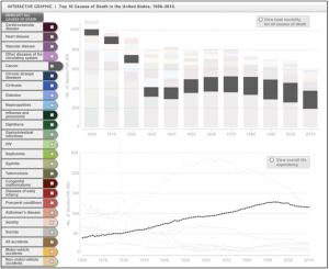Рис 4. Динамика смертности населения США от злокачественных новообразований в 20 -начале 21 веков.