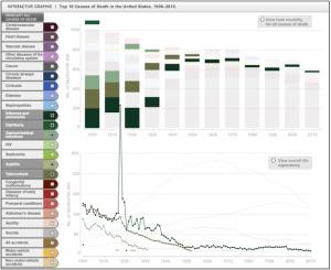 Рис 2. Динамика смертности населения США от инфекционных болезней в 20 -начале 21 веков.