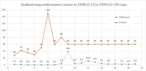 График построен на основе таблицы месячной и годовой инфляции России с 1991 года по настоящее время, выраженной в % относительно предыдущего периода. По горизонтали — месяцы, по вертикали — для ставки — значение, для инфляции — проценты.  Инфляция рассчитывается на основе индексов потребительских цен, публикуемых Федеральной службой государственной статистики http://xn—-ctbjnaatncev9av3a8f8b.xn—p1ai/%D1%82%D0%B0%D0%B1%D0%BB%D0%B8%D1%86%D0%B0_%D0%B8%D0%BD%D1%84%D0%BB%D1%8F%D1%86%D0%B8%D0%B8.aspx