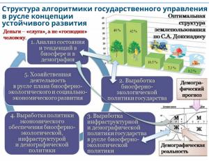 Об этом читайте нашу статью «Потребности биосферы — должны быть основой нашей экономики»