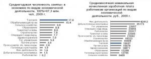 20% высокооплачиваемых работников получают столько, сколько остальные 80%. Налицо фактор, порождающий социальное неравенство в России со всеми вытекающими из этого последствиями. Нищетой многих и сверхбогатства немногих. Средняя заработная плата по 10-процентным группам, в рублях: 1 группа— 6 183, 2 — 9 715, 3 — 12 893, 4 — 16 075, 5 — 19 456, 6 — 23 344, 7 — 28 262, 8 — 35 090, 9 — 45 934, 10 группа — 97 576. Источник http://aftershock.su/?q=node/39137