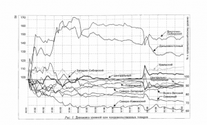 Графики показывают только качественную картину динамики уровней цен по различным регионам, но не количественную сторону последней. Поэтому абсолютное положение положение траектории движения уровня цен в том или иной экономическом районе и её положение относительно траекторий этого движения в других районах следует рассматривать как сугубо условные. http://ecsocman.hse.ru/data/2010/11/01/1214792826/Gluschenko-2001a.pdf