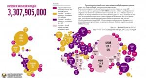 Доклад «Живая Планета 2012»