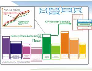 Development-planning