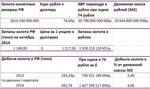 Russian-gold-and-currency-reserves