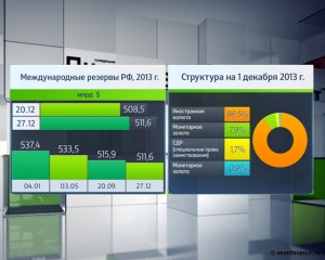 The-structure-of-Russian-foreign-exchange-reserves