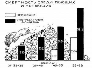 Смертность среди пьющих и непьющих