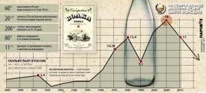 График уровня потребления алкоголя в России в разные годы