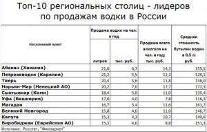 top-10-gorodov-po-prodazham-vodki