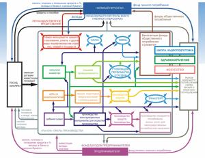 Схема отраслей народного хозяйства с их взаимосвязями