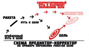 Scheme-rocket-flight