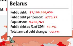 Обслуживание долга Белоруссия