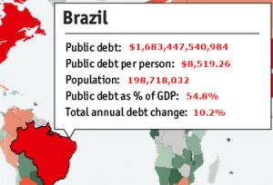 Обслуживание долга Бразилия