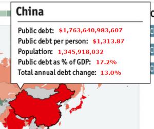 Обслуживание долга Китай