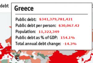 Обслуживание долга Греция