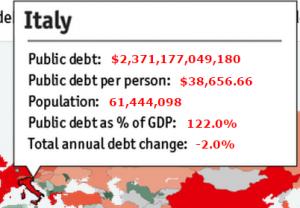 Обслуживание долга Италия