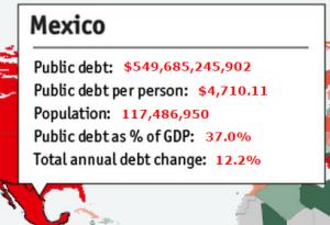 Обслуживание долга Мексика
