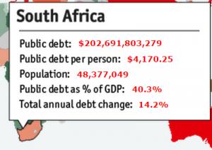 Обслуживание долга ЮАР