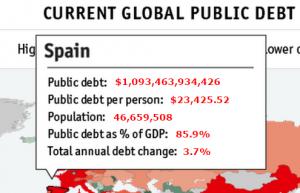 Обслуживание долга Испания