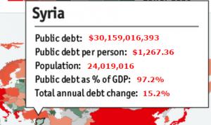 Обслуживание долга Сирия