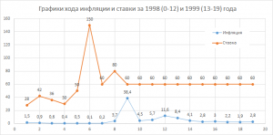 График построен на основе таблицы месячной и годовой инфляции России с 1991 года по настоящее время, выраженной в % относительно предыдущего периода. По горизонтали — месяцы, по вертикали — для ставки — значение, для инфляции — проценты. Инфляция рассчитывается на основе индексов потребительских цен, публикуемых Федеральной службой государственной статистики