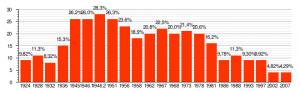 Количество поданных голосов за коммунистов на выборах в Национальное Собрание Франции