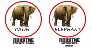 Со слоном всё более менее понятно, договориться можно о понятии «СЛОН», а как на счёт таких понятий как «справедливость», «совесть», «счастье», «любовь» и пр.  — какие образы за ним стоят у разных людей даже в одной языковой культуре?