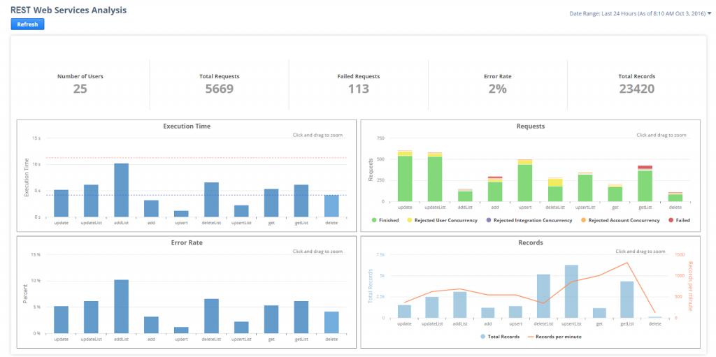 application-performance-management-1
