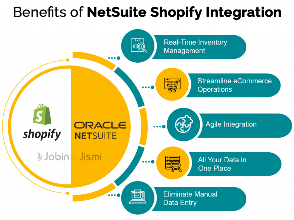 netsuite shopify integration