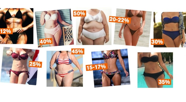 Hur viktigt är det att veta sin kroppsfettprocent?