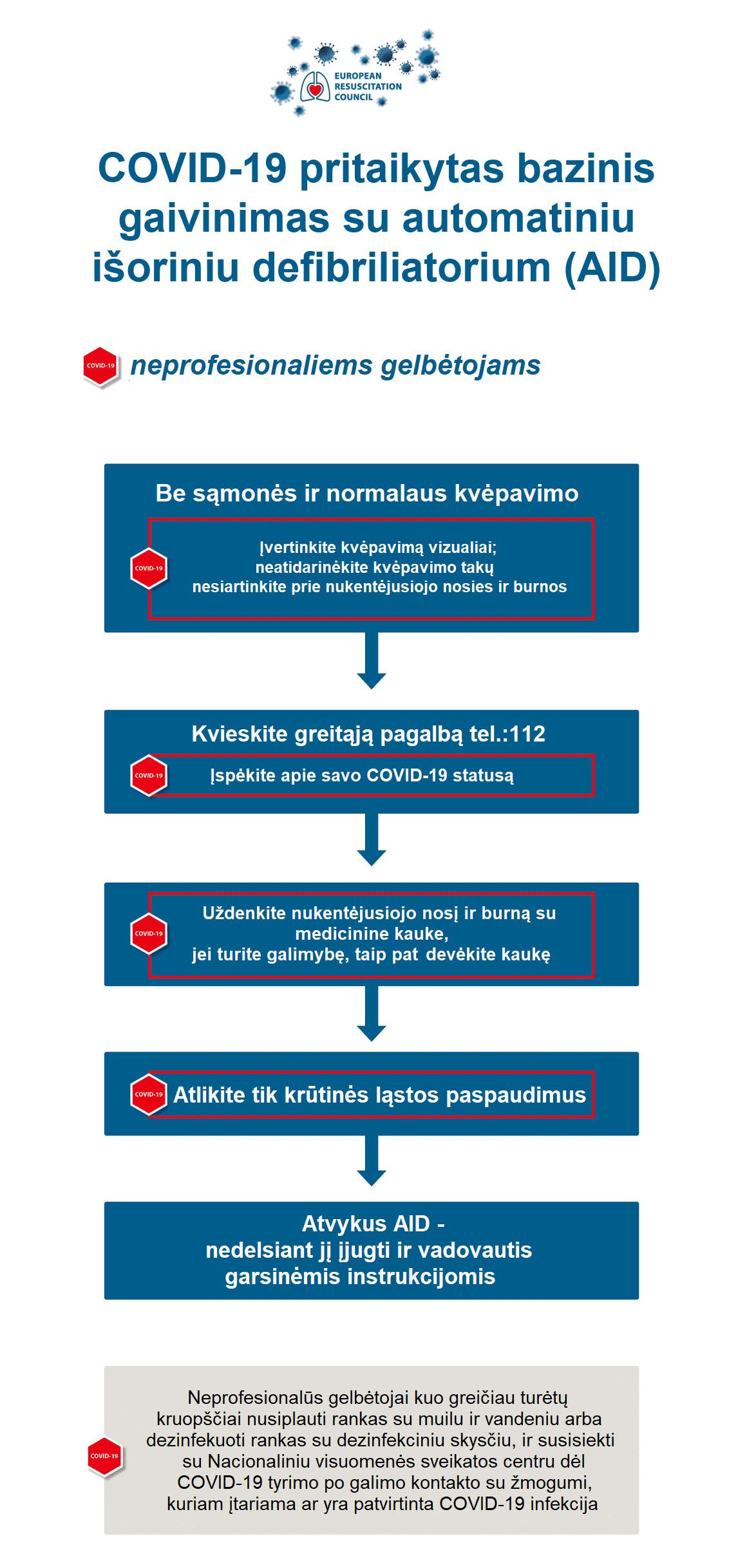 COVID-19 pritaikytas bazinis gaivinimas su automatiniu išoriniu defibriliatorium (AID)