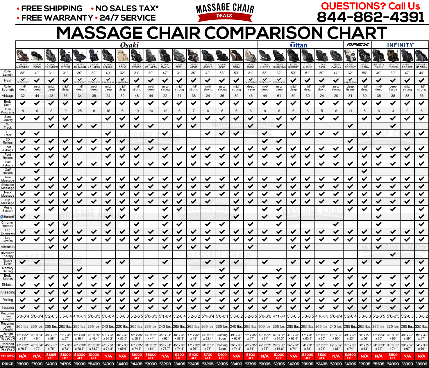 Massage Chair Comparison Chart