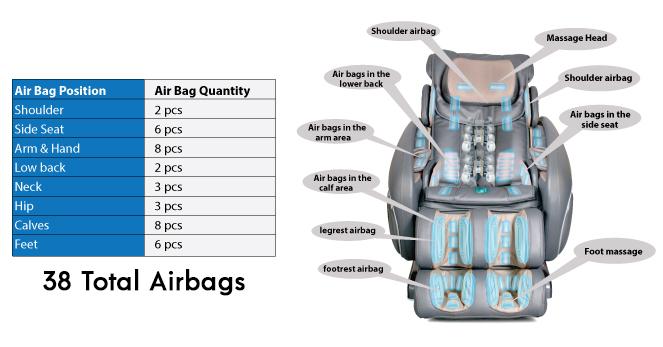 Osaki OS-4000T 38 Airbags