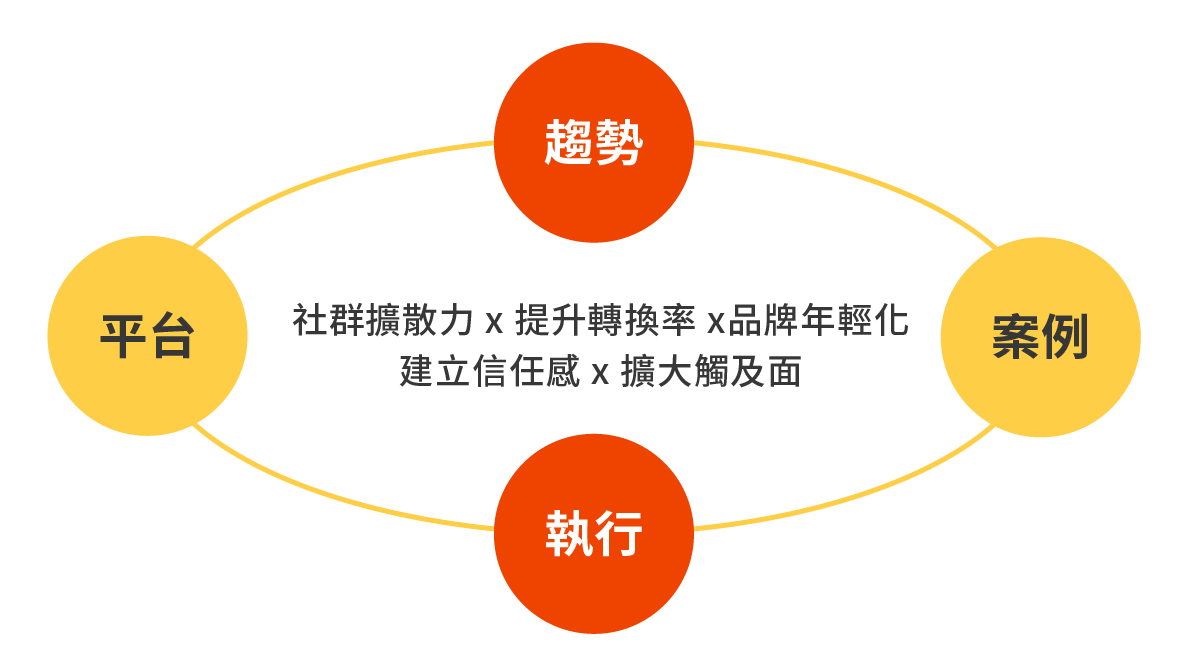 鄭鎧尹課程簡介
