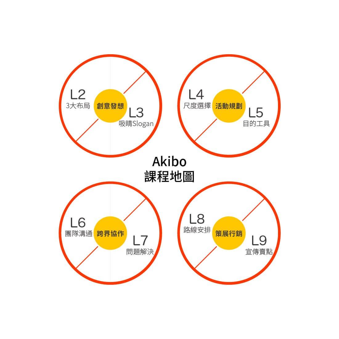李明道akibo課程學習地圖