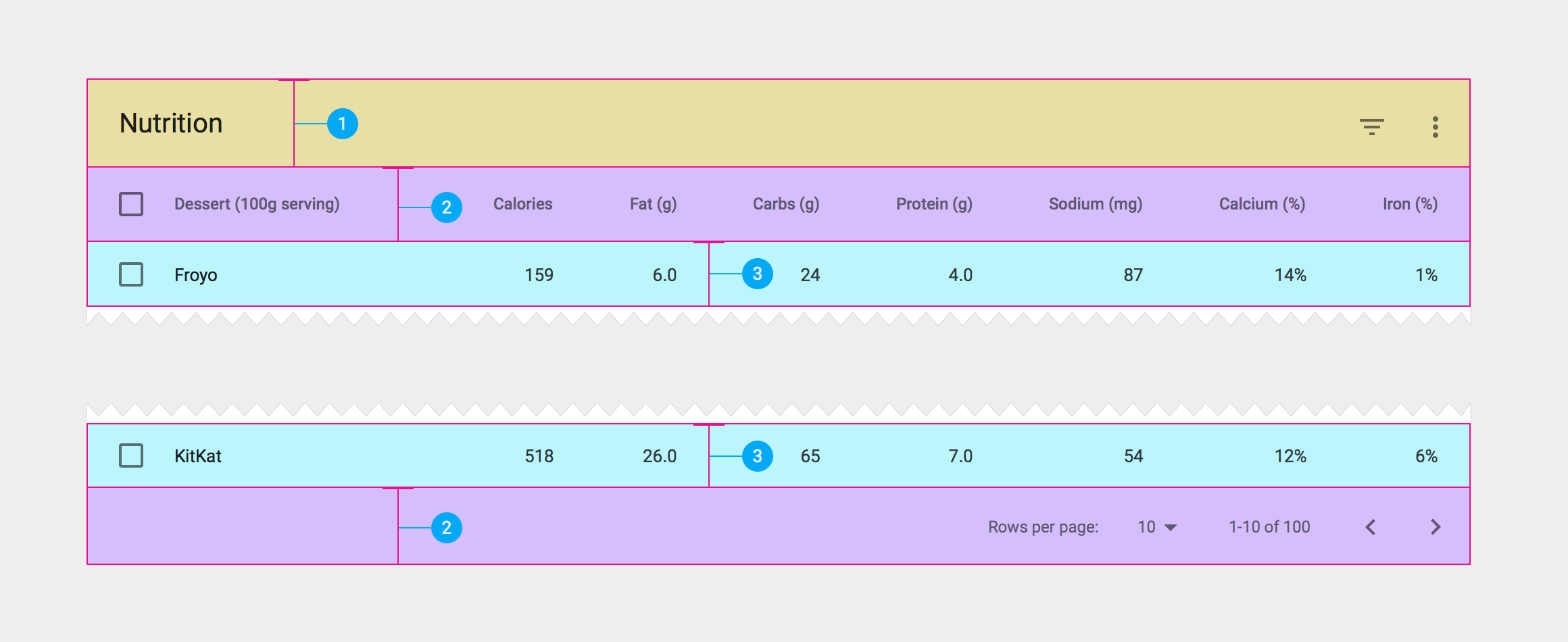 Data tables components material design guidelines for Data table material design