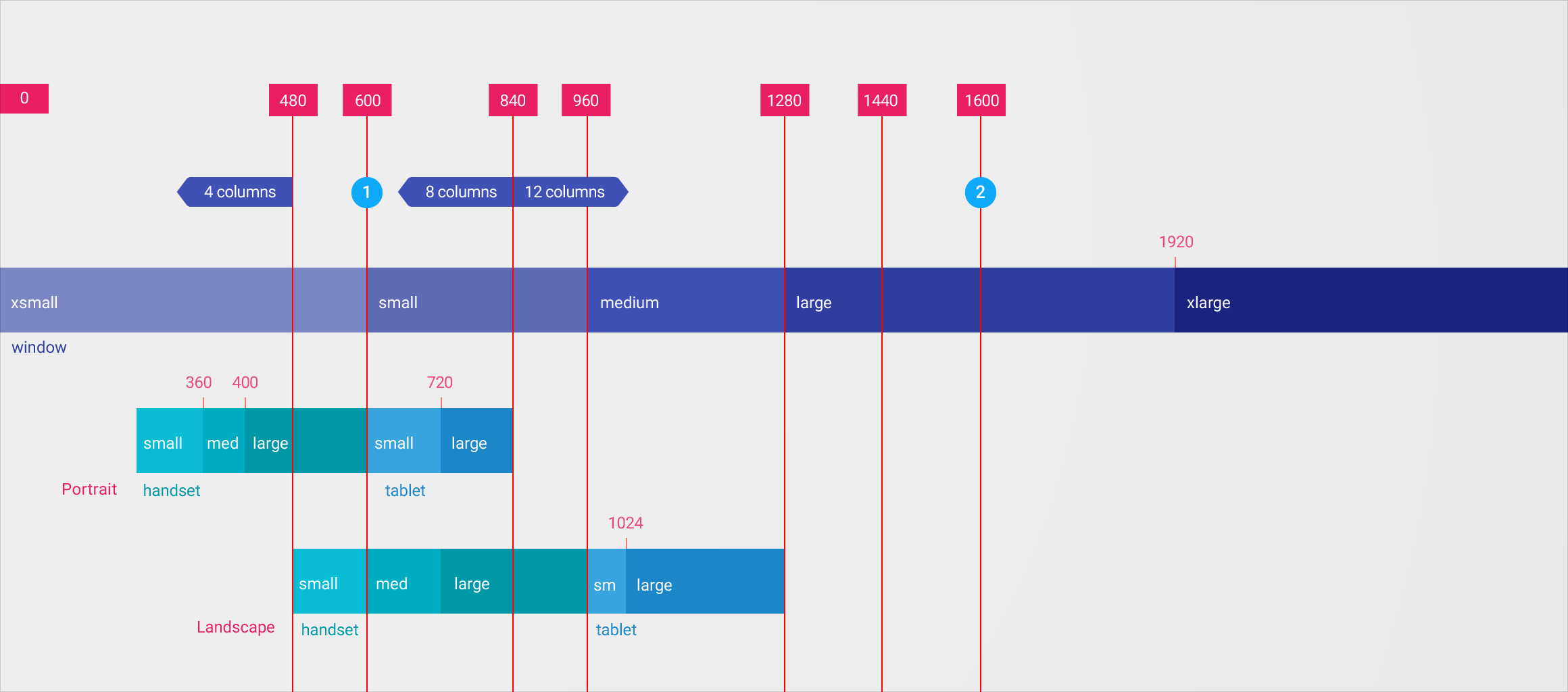 Responsive Ui Layout Material Design Guidelines