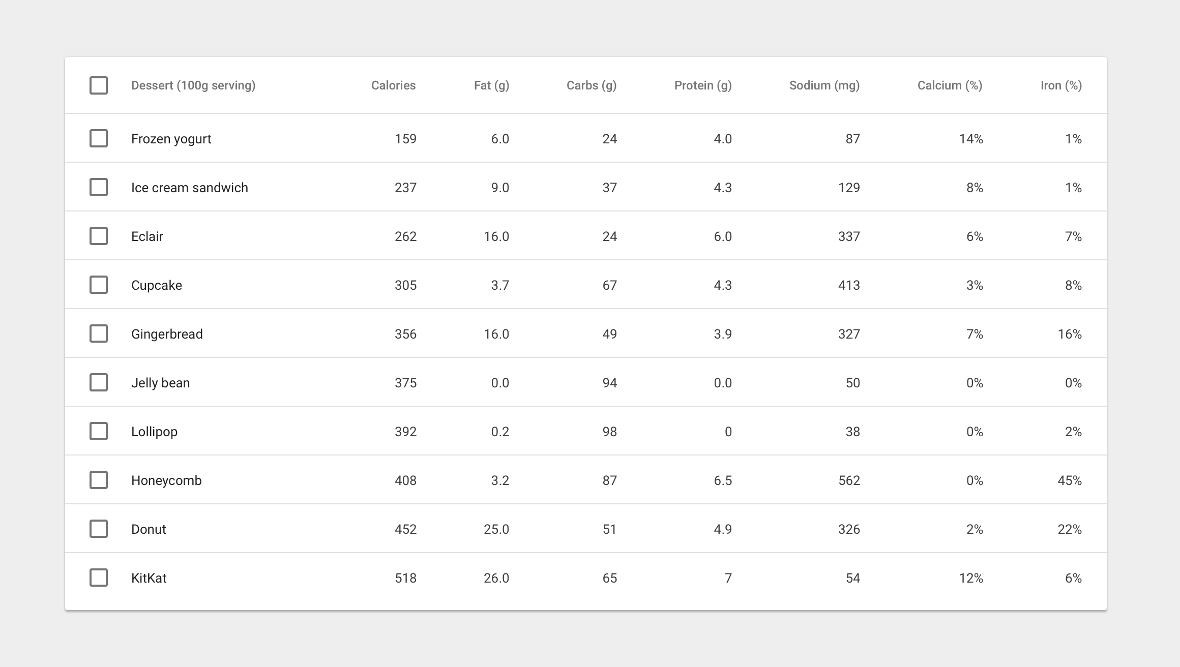 data tables components material design