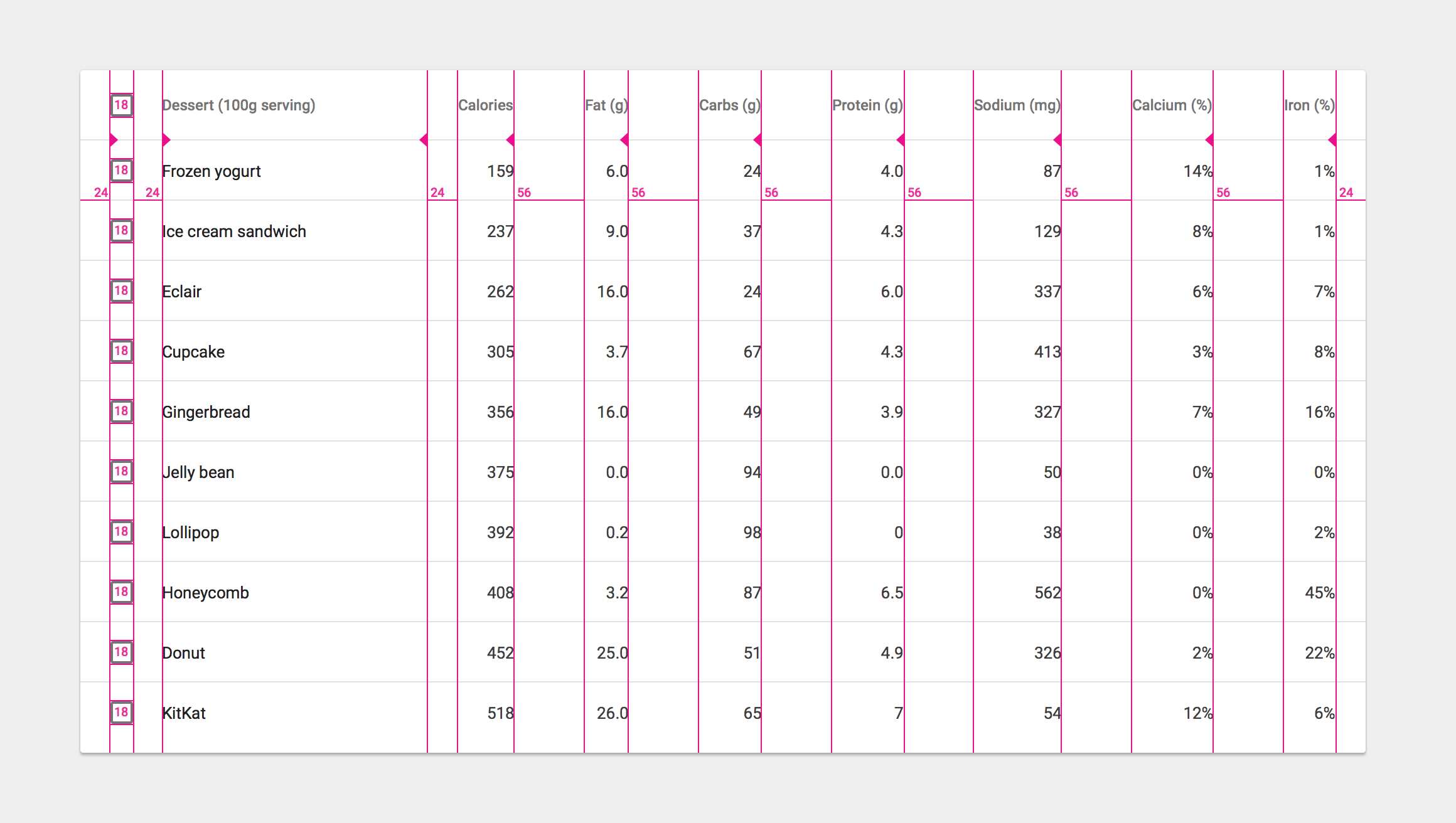 Data tables components material design for Html table padding