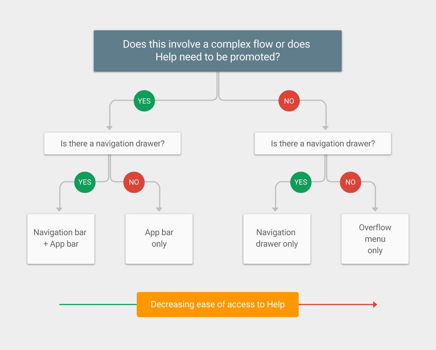 Help & feedback - Patterns - Material Design